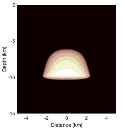 Simple 2D magma chamber filled with orange contours.