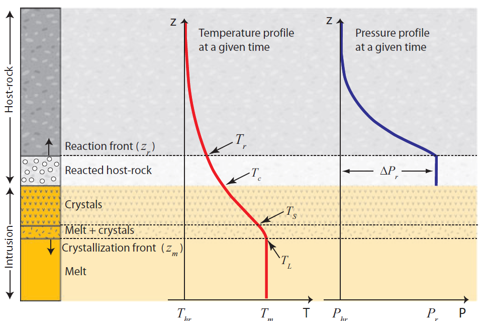 A schematic sketch of a temperature-driven reaction front and associated overpressure build-up in shale intruded by a magmatic intrusion