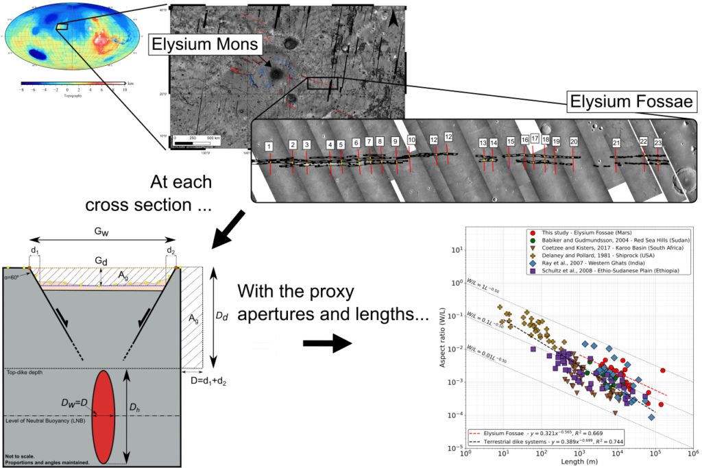 A series of images and graphs showing the location of the Elysium Fossae graben.