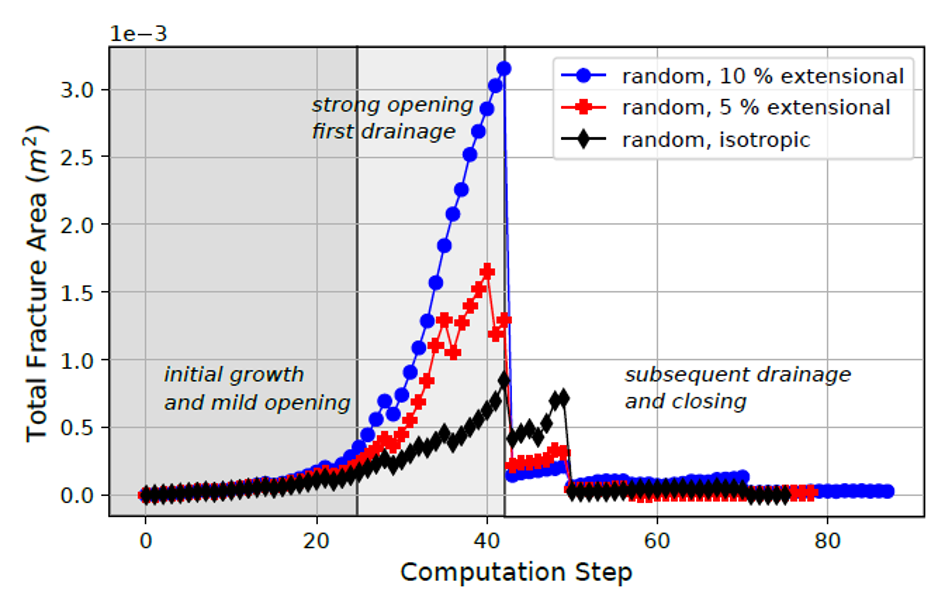 A graph showing the measurement of total fracture area (i.e. opening) throughout three fracture network simulation runs with varying external stress fields. Computation step is on the x axis and total fracture area in meters squared on the y axis.